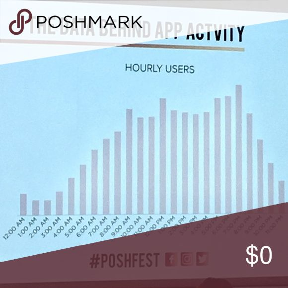 Poshmark Activity by Hourly Users based on PST This chart shows hourly users - I know they now have over two million users but I don't know the hard numbers this chart is based on.  On the far left of the chart is 12am PST with 1am and 2am having the lowest number of users active.  That doesn't necessarily mean it is the worst time to share- less users also means your items are more likely to be seen when shared, if that makes sense.  Hope this is helpful.  Sorry for the poor quality but it…