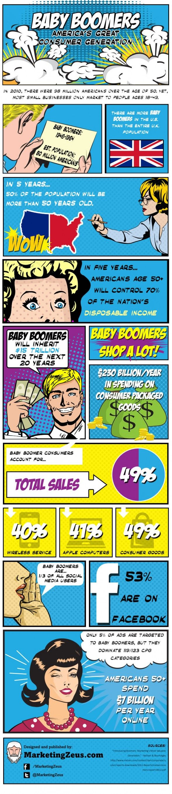 #Infographic: Baby Boomers – America's Great Consumer Generation
