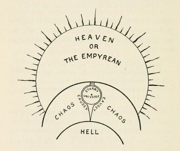 Milton's conception of the universe. The Epic Of The Fall Of Man. 1896.