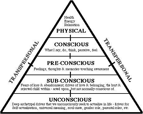 attributes-of-consciousness/