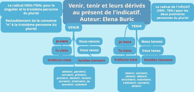 La classe de français: Verbes du troisième groupe en -IR. VENIR, TENIR et leurs dérivés au présent de l'indicatif. Applications en ligne, exercices et jeu téléchargeable
