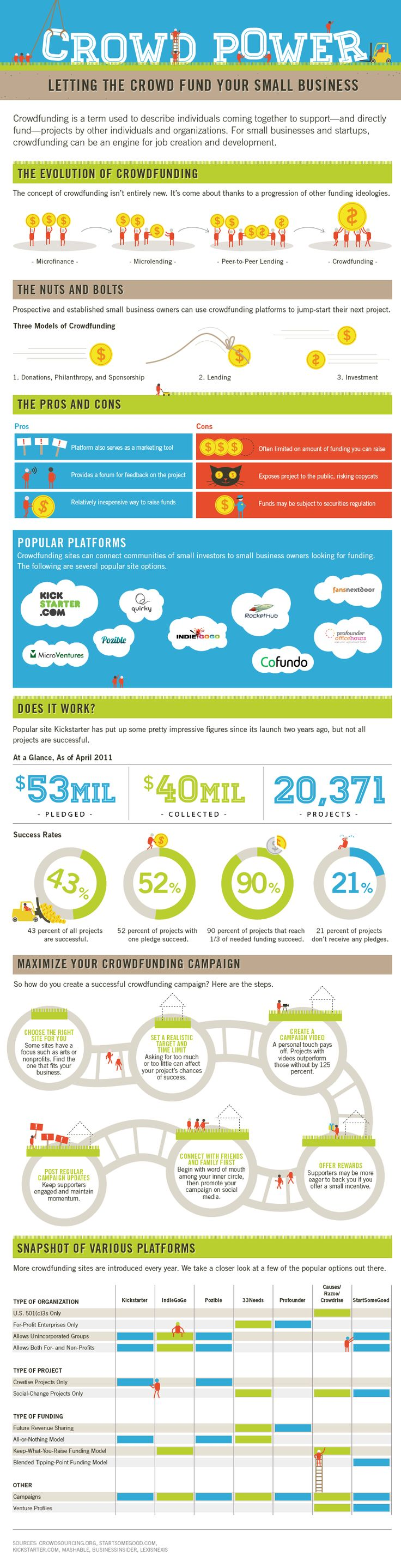 Crowd Power. What is Crowdfunding? Letting the crowd fund your small business. #infographic