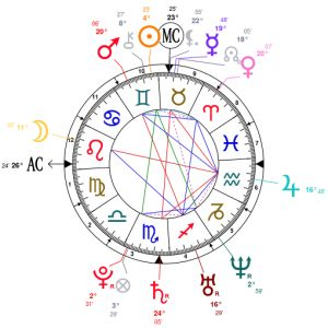 Online free astrology by date of birth in Australia