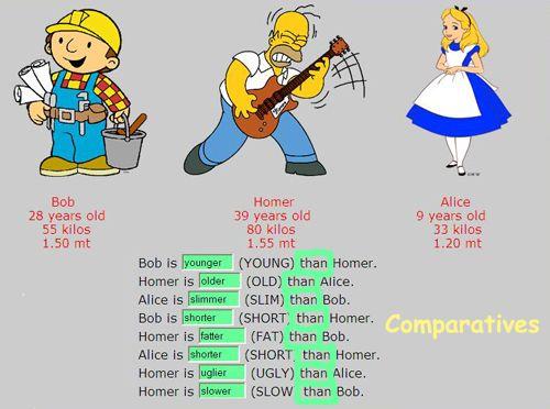 Primaria angel s blog adjetivos en grado comparativo y for Actividades para el salon de clases de primaria