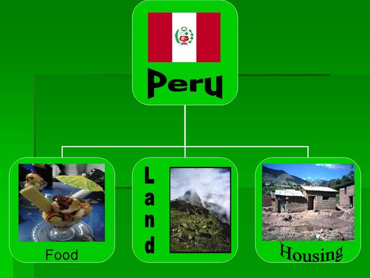 30 Best Images About Country Studies Peru On Pinterest