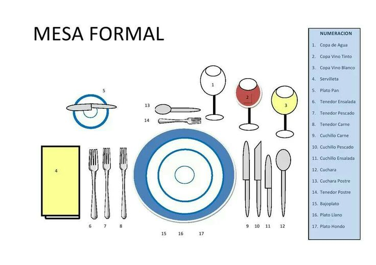 Como acomodar una mesa imagui - Como se sirve en la mesa ...