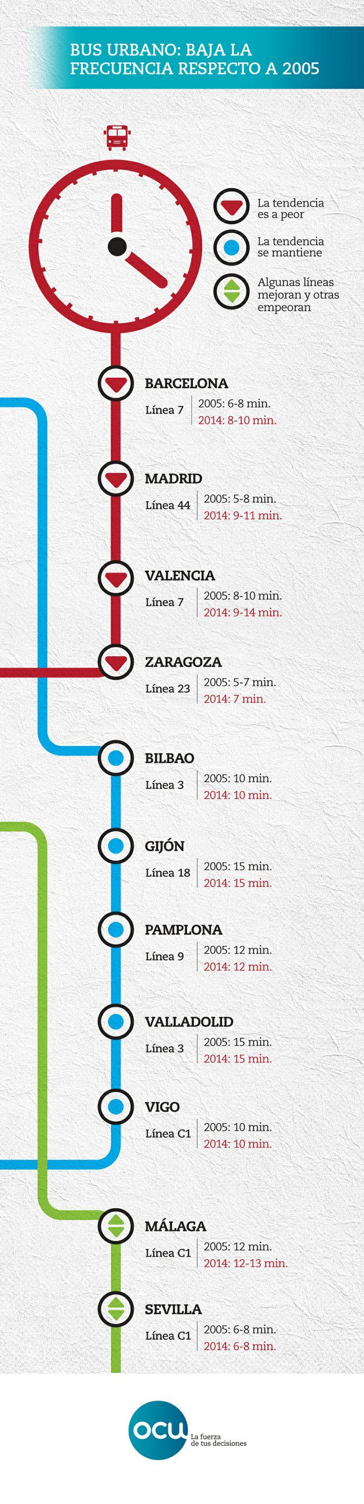 Analizamos si los buses urbanos pasan con mayor o menor frecuencia en diferentes ciudades españoles. Para cada ciudad destacamos una línea de bus que sigue la tendencia marcada entre 2005 y 2014.