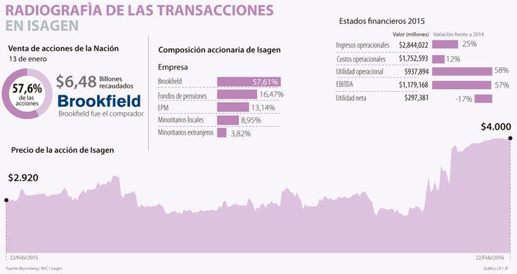 Con primera OPA, Brookfield Asset Management tendría 82,15% de Isagen