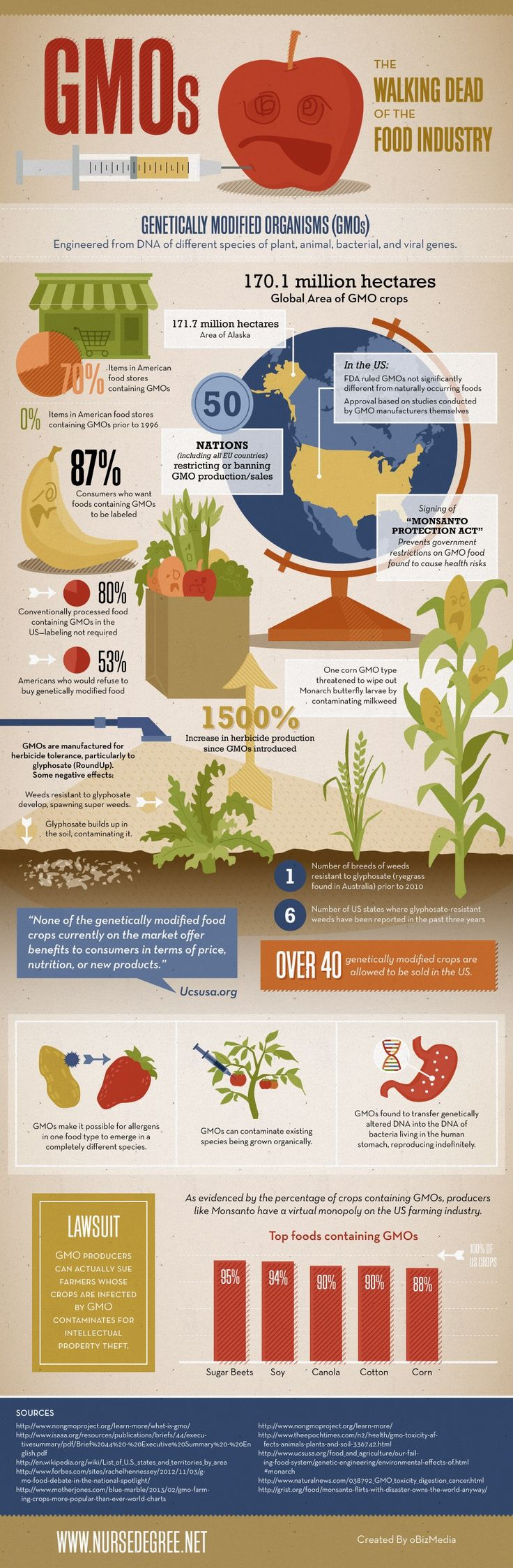 GMOs – The Walking Dead of the Food Industry Found this on Barbara H. Peterson's site Farm Wars. Please share with your network of friends. Source: GMOs: The Walking Dead of the Food Industry