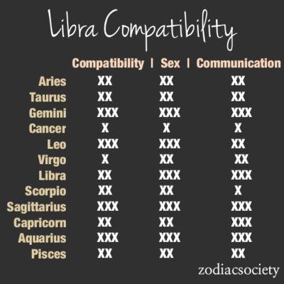 Leo libra sexuality compatibility