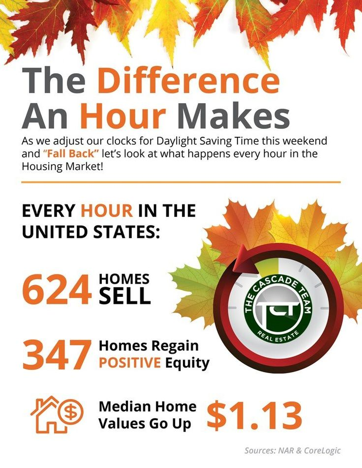 """It's about to become nighttime a whole lot earlier as Daylight Saving Time ends and numerous Americans and people across the world will get an """"extra"""" hour of sleep as their clocks change from2 a.m. back to 1 a.m. on Sunday. For the world of Real Estate that means an extra hour of homes sales and home appreciation, but how did we get to the whole """"Spring Forward"""" and """"Fall Back"""" idea anyway?"""