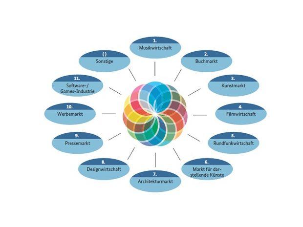 Abbildung: Die elf Teilmärkte der Kultur- und Kreativwirtschaft