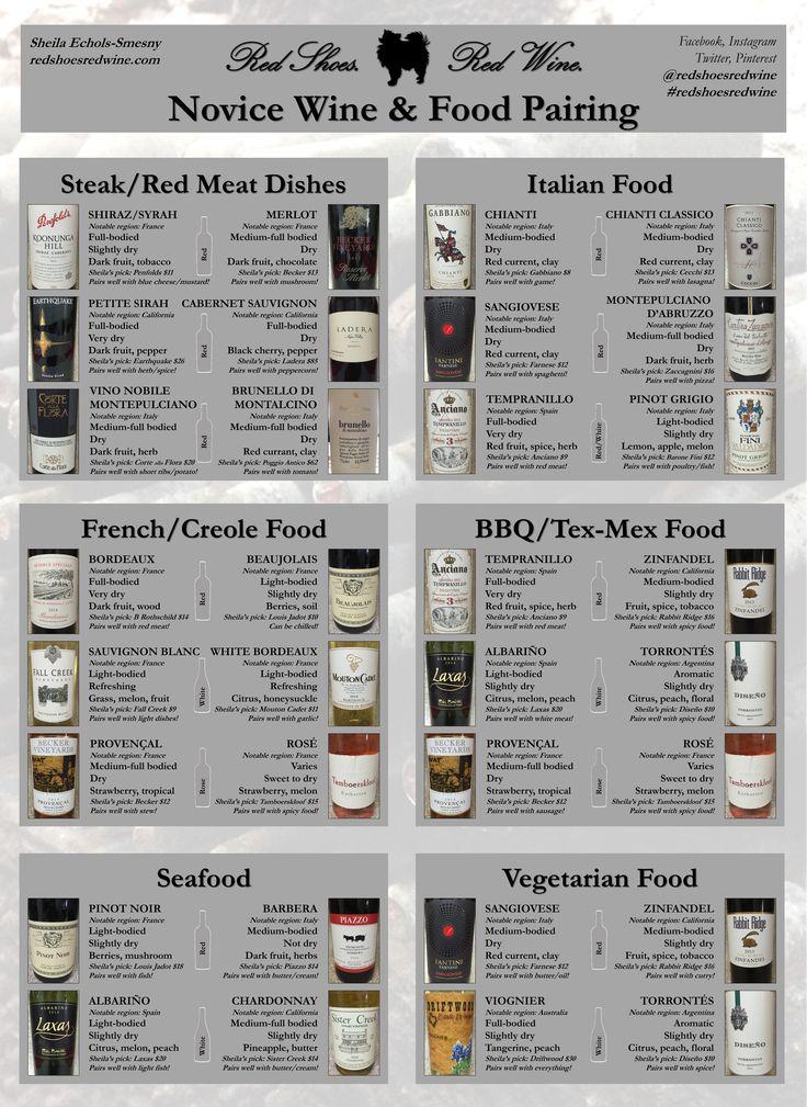 Novice Wine and Food Pairing for Steak, Italian Food, French/Creole Food, BBQ, TexMex, Seafood, and Vegetarian/Vegan. Enjoy! albarino, barbera, barone, beaujolais, blanc, bordeaux, brunello, cabernet, chardonnary, chianti, merlot, montalcino, montepulciano, petite sirah, pinot grigio, noir, provencal, sangiovese, shiraz, tempranillo, torrontes, viognier, zinfandel (Visit: http://redshoesredwine.com/?p=837)