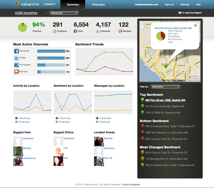Social Analytics Dashboard, Social Dashboard, UI, UX, Interface Design