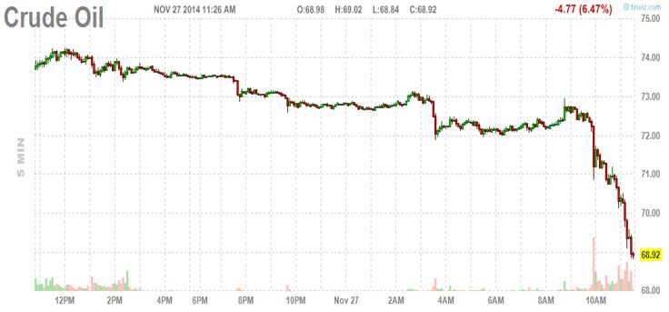 THE DROPPPING PRICE OF GOLD AND OIL IS LEADING TO MARTIAL LAW AND WORLD WAR III 11/28/14