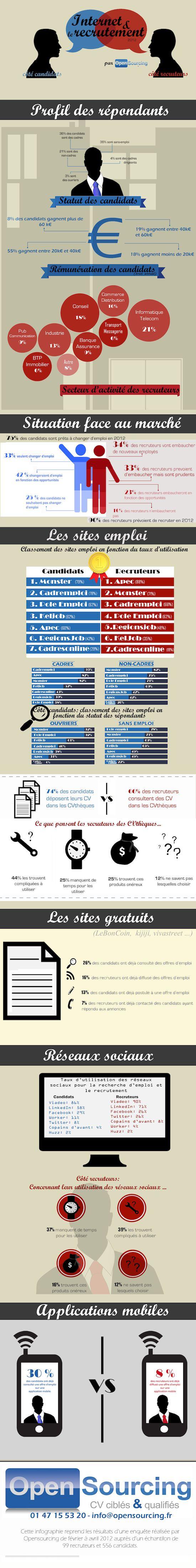 État des lieux infographique sur le recrutement social et mobile.