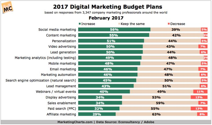 Chart\/table from 2017 Marketing Budget Trends, by Channel - contract clauses you should never freelance without