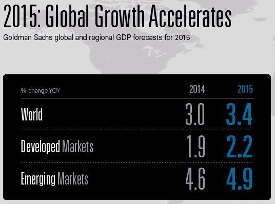 Ekonomi Global diperkirakan akan tumbuh diatas rata-rata dan berangsur-angsur pulih. Dengan semakin menguatnya ekonomi Amerika Serikat akan sangat membantu pemulihan ekonomi secara global.