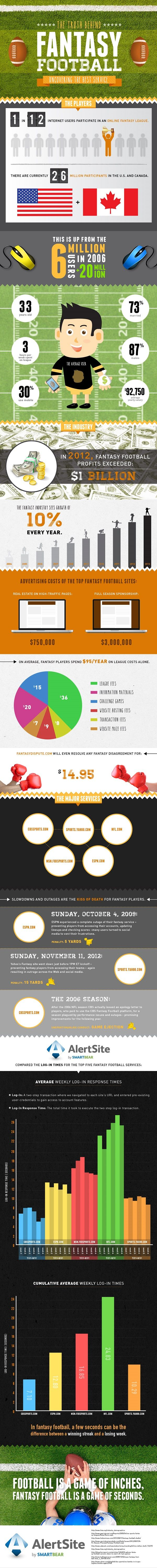Uncovering the Best Fantasy Football Service Provider [Infographic]