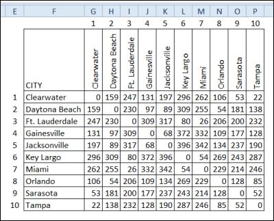 Get Mileage from Excel Lookup Table