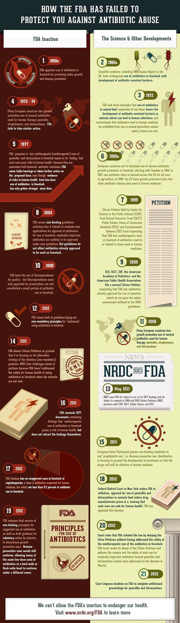 How the FDA has Failed to Protect You Against Antibiotic Abuse #infographic #food