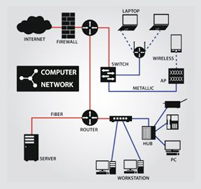 Wired and Wireless Connections | Section 2: Network Manager | LFS101x Courseware | edX