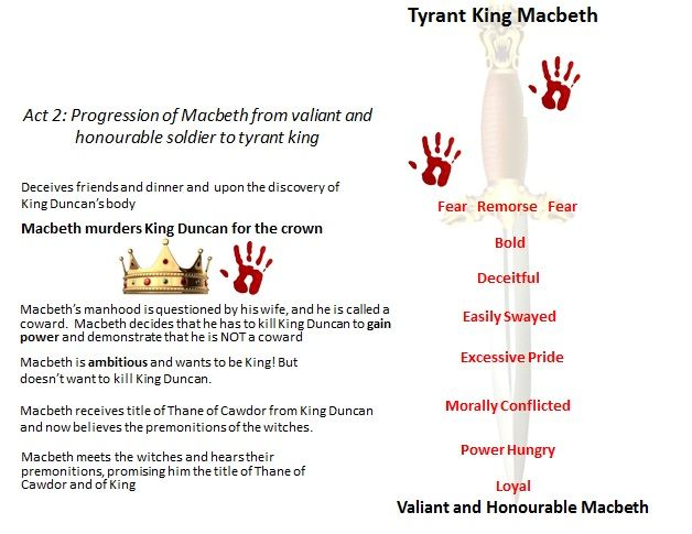 MacBeth - Analysis Of Fear