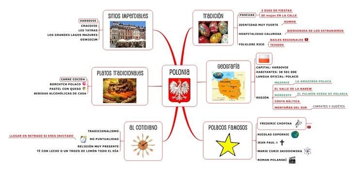 Mapamental de Polonia
