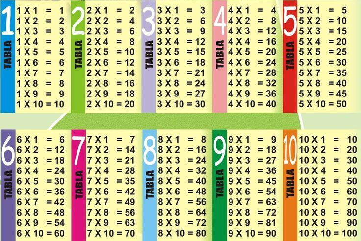 Las tablas de multiplicar Poster gigante