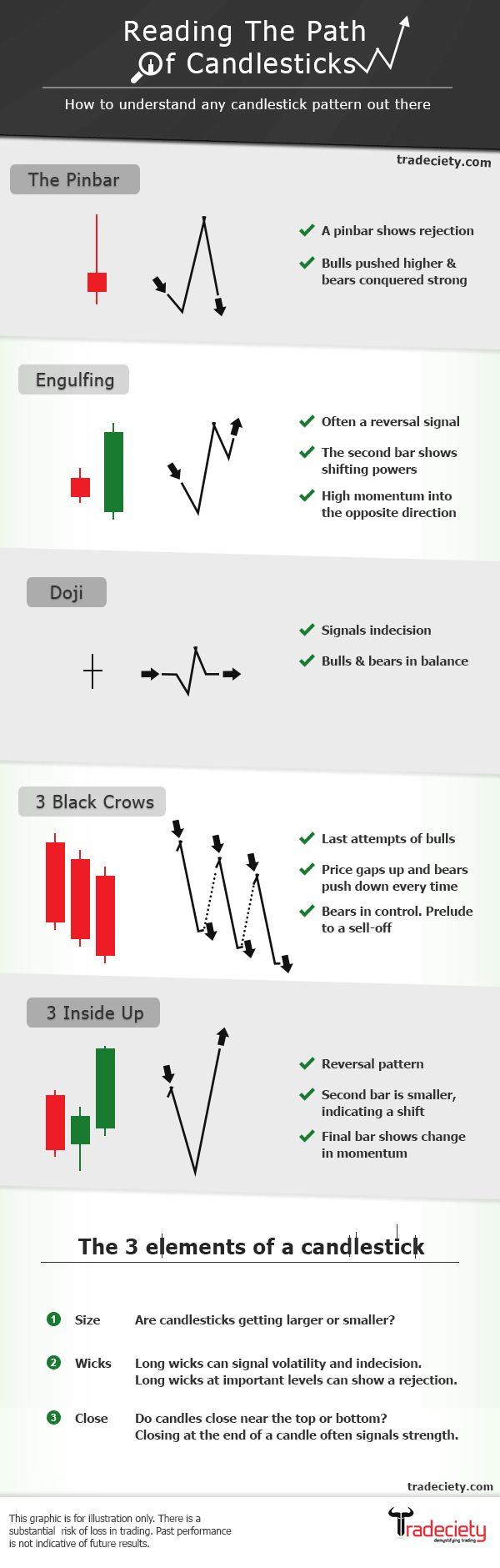Reading The Path Of Candlesticks: http://www.tradeciety.com/trading-tips-candlestick-patterns #forex #candlesticks #StockMarketTips