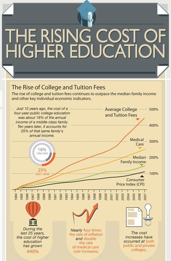 education planning the rising costs of college tuition If education inflation continues to average 52%, the cost of tuition and fees for a four-year public university in 10 years will be between $65,590 (in-state public) and $224,124 (private) while the cost of education continues to climb, having no education may be far worse in terms of lost wages.