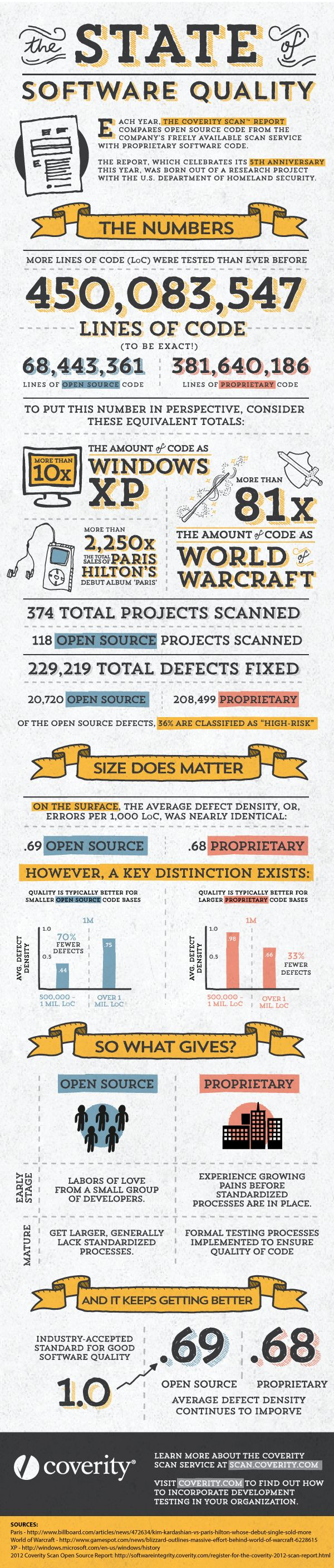 450M lines of code say large open source and small closed source software projects are worst quality