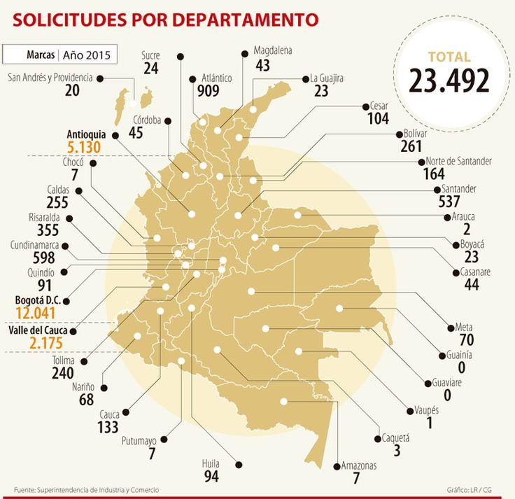 Bogotá concentra 51,2% del registro de marcas