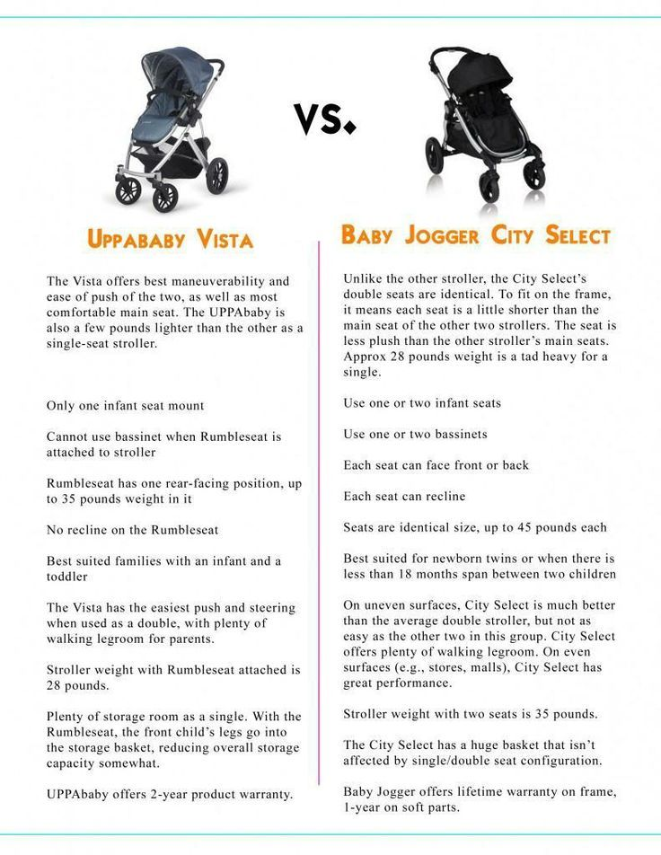 http://www.babyboyeasteroutfits.com/category/uppababy-stroller/ UppaBaby vs City Select Strollers