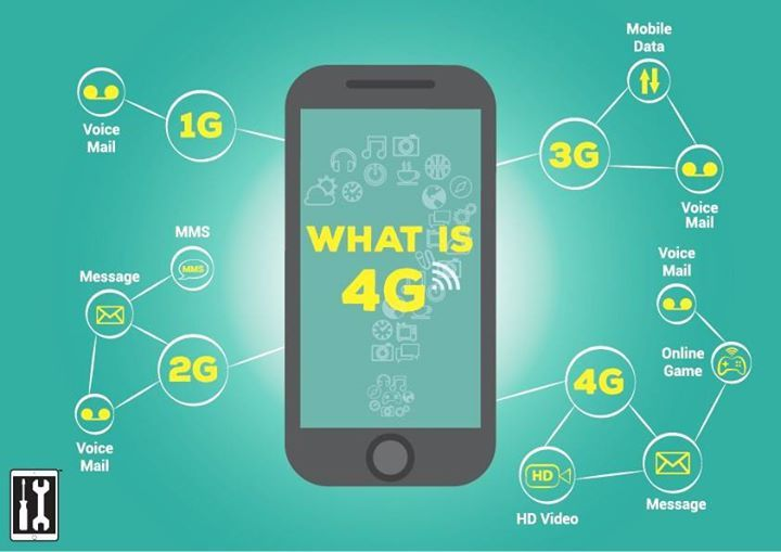 What are the differences between 1G, 2G, 3G and 4G?   1G is just a voice mail. It was able to transfer your voice only.    2G could be send text messages and MMS messages. It was transfer voice as well.  3G brought data transfer. It was transfer enables video calling, file transmission, internet surfing, watching TV online and so on.  4G would be speed. It is five times faster than 3G network. This network offers faster and more reliable broadband internet service for devices like…