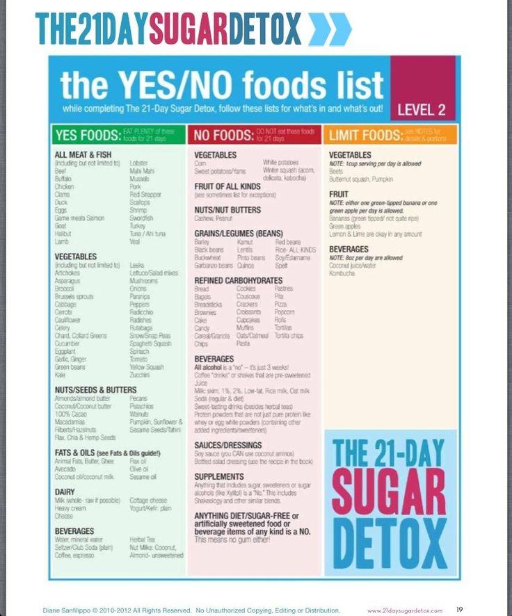 Day Sugar Detox Food List Level
