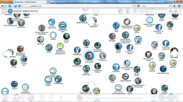 Collaborative Interest Graph