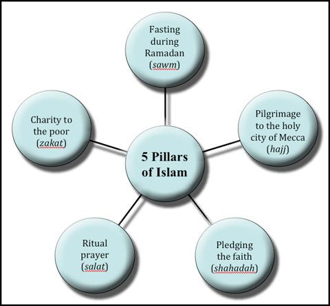 Question: What Are The Main Practices And Rituals Of Islam?