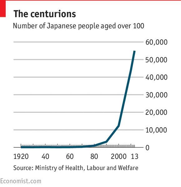 Japan starts scrimping on its cosseted elderly | The Economist