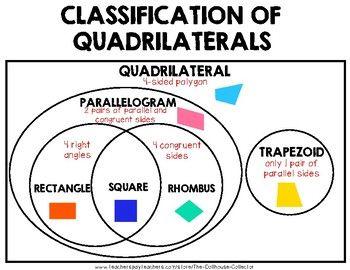 Classification of Quadrilaterals Venn Diagram | Math word ...