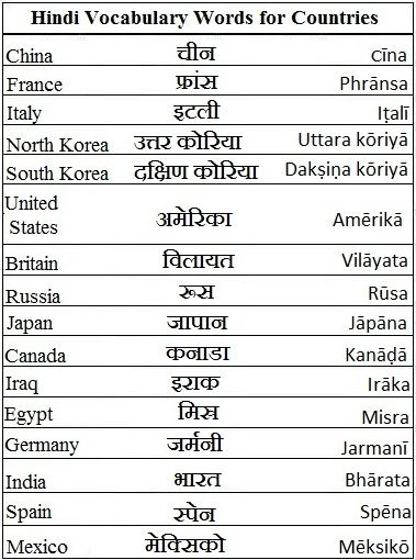 Hindi Vocabulary Words for Countries