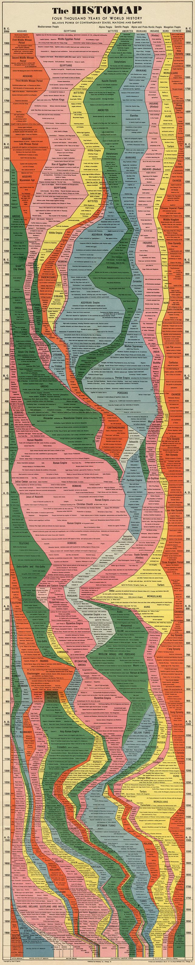 Infographic: 4,000 Years Of Human History Captured In One Retro Chart | Co.Design | business + design