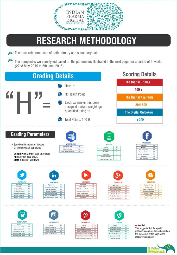 The research methodology employed in the report