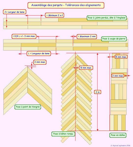 Le parquet - Partie III :Le parquet collé - Le parquet en pose flottante - BOIS SANS MODERATION, le blog de Boisphile