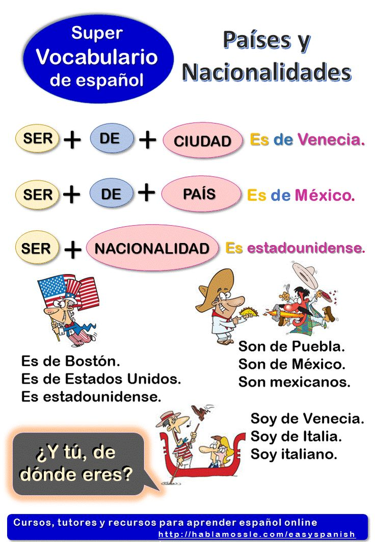 Spanish grammar and vocabulary: countries and nationalities.