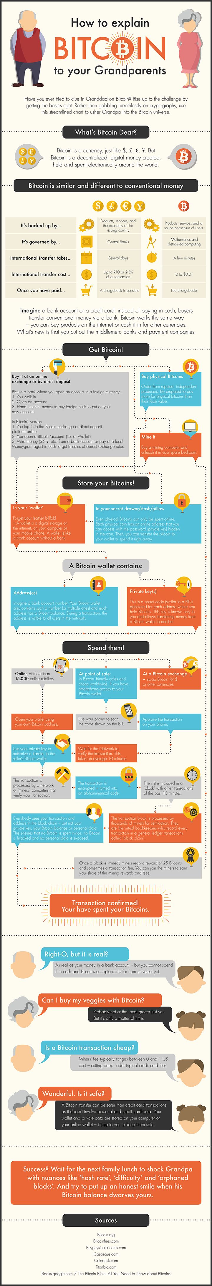 Here is how to explain #Bitcoin to your grandparents, in infographic form.