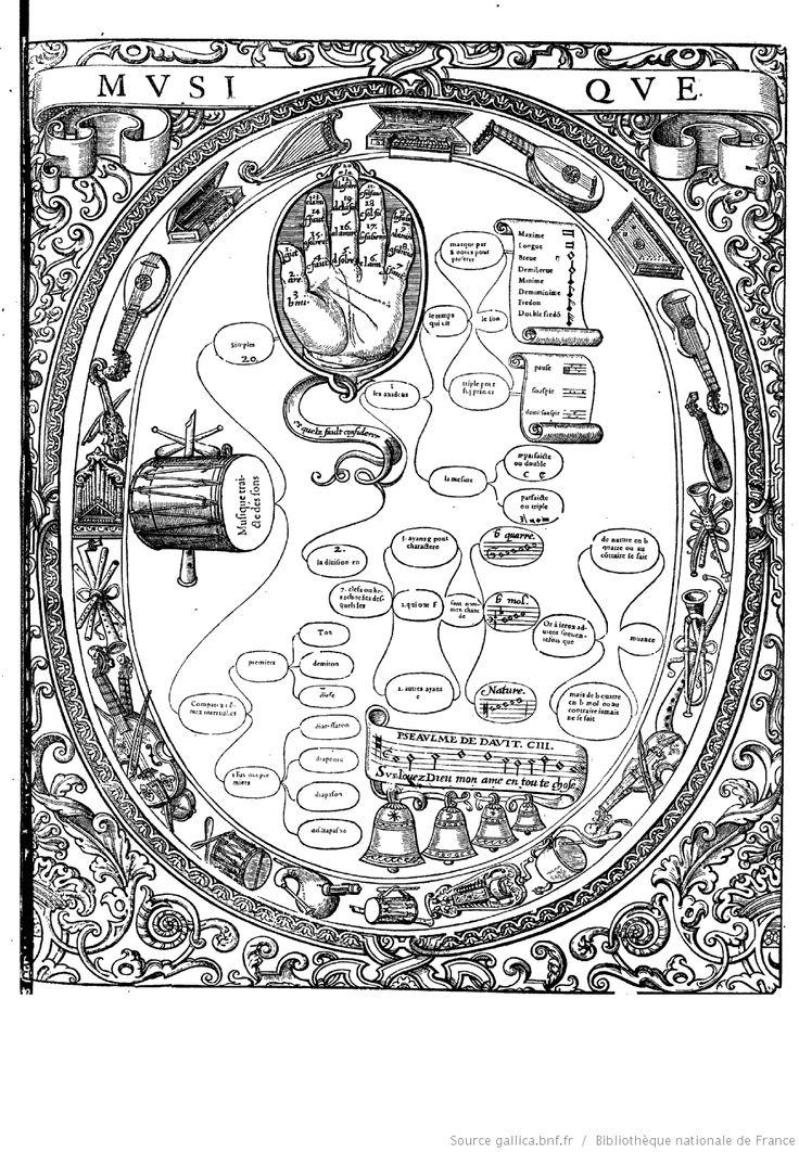 """MUSIQUE  """"Tableaux accomplis de tous les arts libéraux"""" par M. Christofle de Savigny"""