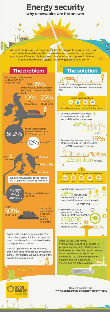 Why renewables are the answer! #climate #energy #renewable #fossil #infographic
