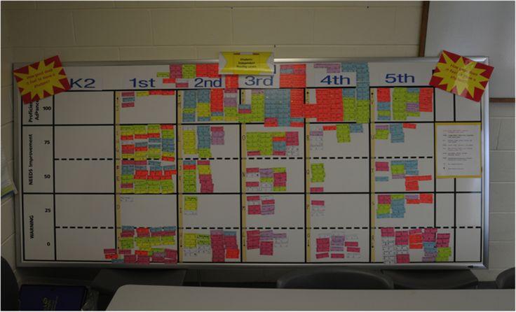Classroom Improvement Ideas ~ Best data walls ideas on pinterest classroom