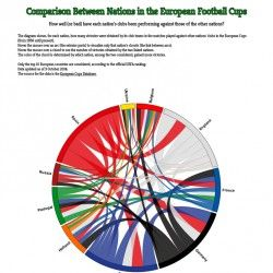 Comparison between nations in the European football Cups